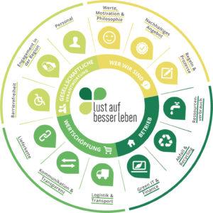Die verschiedenen Bereiche unseres Nachhaltigkeitschecks - von Ihrer Philosophie über die Lieferkette und innerbetriebliche Prozesse...